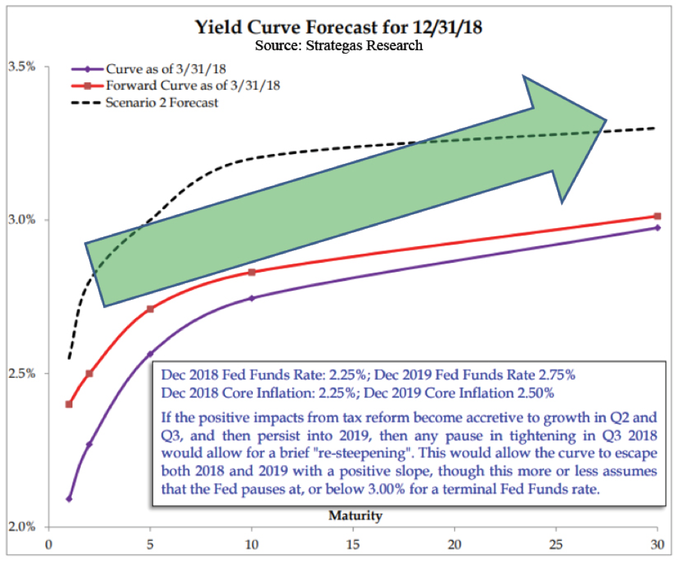 Sheaff Brock | Yield Curve Forecast by Strategas Research