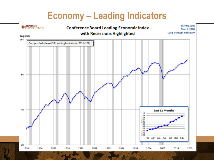 Sheaff Brock | Economy Leading Indicators | Knowledge Builder April 2018