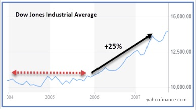 Chart showing Dow Jones Industrial Average rally in 2004-2005