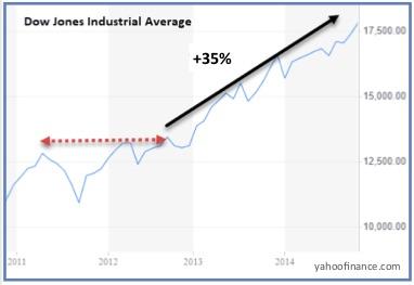 Dow Jones Industrial Average 2011-12