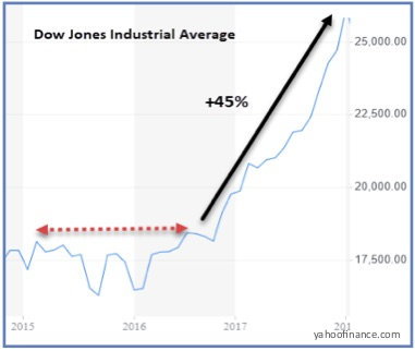 Chart showing Dow Jones Industrial Average 2015-2016