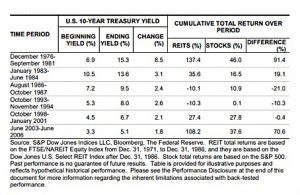 Chart Showing REIT Performance During Sustained Periods of Rising Interest Rates | Sheaff Brock