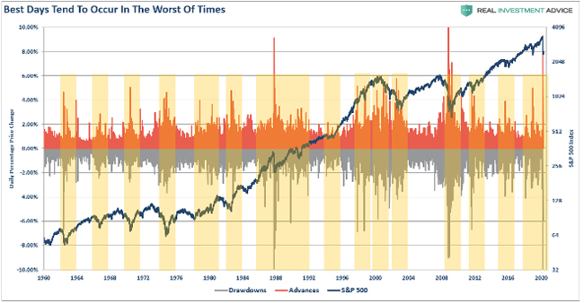 Sheaff Brock, market best days-worst days chart,