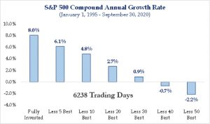 Sheaff Brock market analysis, S&P 500, chart of compound annual growth rate