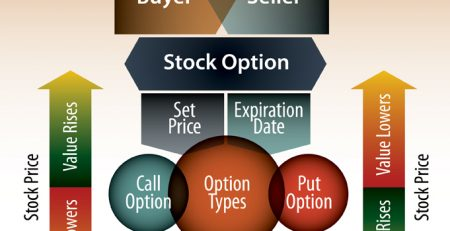 Process for Stock Options | Sheaff Brock