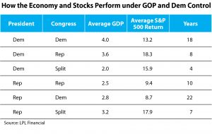 Sheaff Brock, Democrat Control, Economy, Stock Market, S&P 500