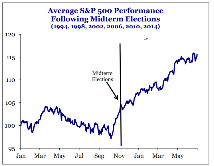 Average S&P 500 Performance Following Midterm Elections | Sheaff Brock