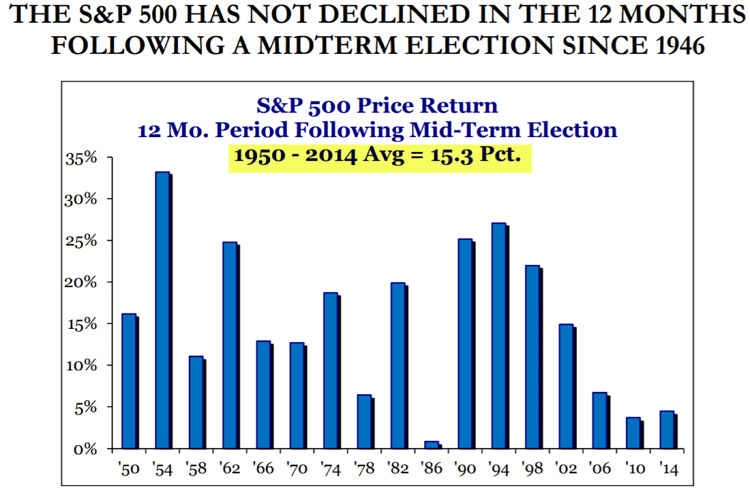 S&P 500 History Following Midterm Elections | Sheaff Brock