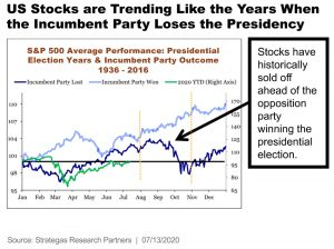 Sheaff Brock Money Managers | U.S. Stock Trending Similar to when Incumbent Party Loses Presidency
