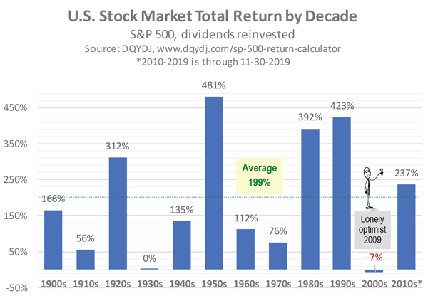 Sheaff Brock | Stock Market Total Return by Decade