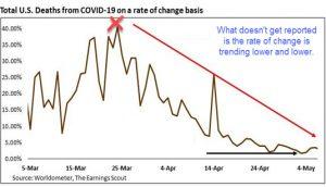Total U.S. Deaths on COVID-19 Rate-of-Change Basis | Sheaff Brock