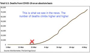 Total U.S. deaths from COVID-19 on an absolute basis | Sheaff Brock looks at COVID-19 Rate of Change