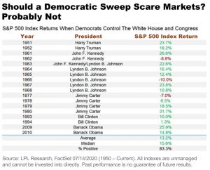 Sheaff Brock Money Managers | What Impact a Democratic Sweep may have on Markets