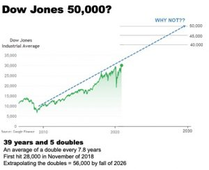 Sheaff Brock history of the Dow Jones, showing potential market trajectory to 50,000
