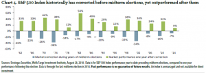 S&P Index Performance Before and After Midterm Elections | Sheaff Brock