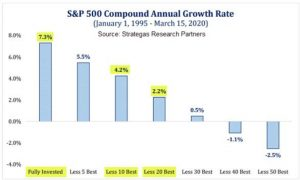 Sheaff Brock reviews chart of S&P 500 Compound Annual Growth Rate from Strategas Research Partners
