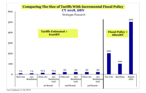 Strategas Research | Tariffs Comparison | Sheaff Brock